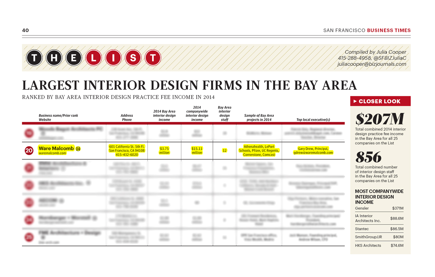 October 08 2015 san francisco business times largest interior design firms in the bay area 20 Interior design companies in san francisco