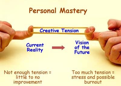 wm Canvas | Creative Tension